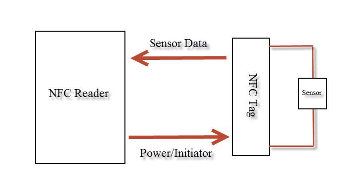 NFC Tag Reader Sensor